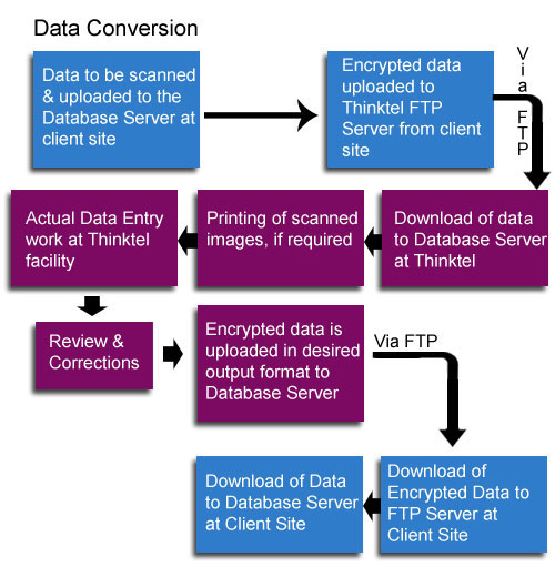 """data entry and data conversion company Data conversion services offer permanent file backup in secured, easily accessed online locations you get the benefits of file digitization, are able to prevent data loss, eliminate duplicated or erroneous information, and the benefits of secure storage, all in a format that""""™s immediately accessible for your staff members."""